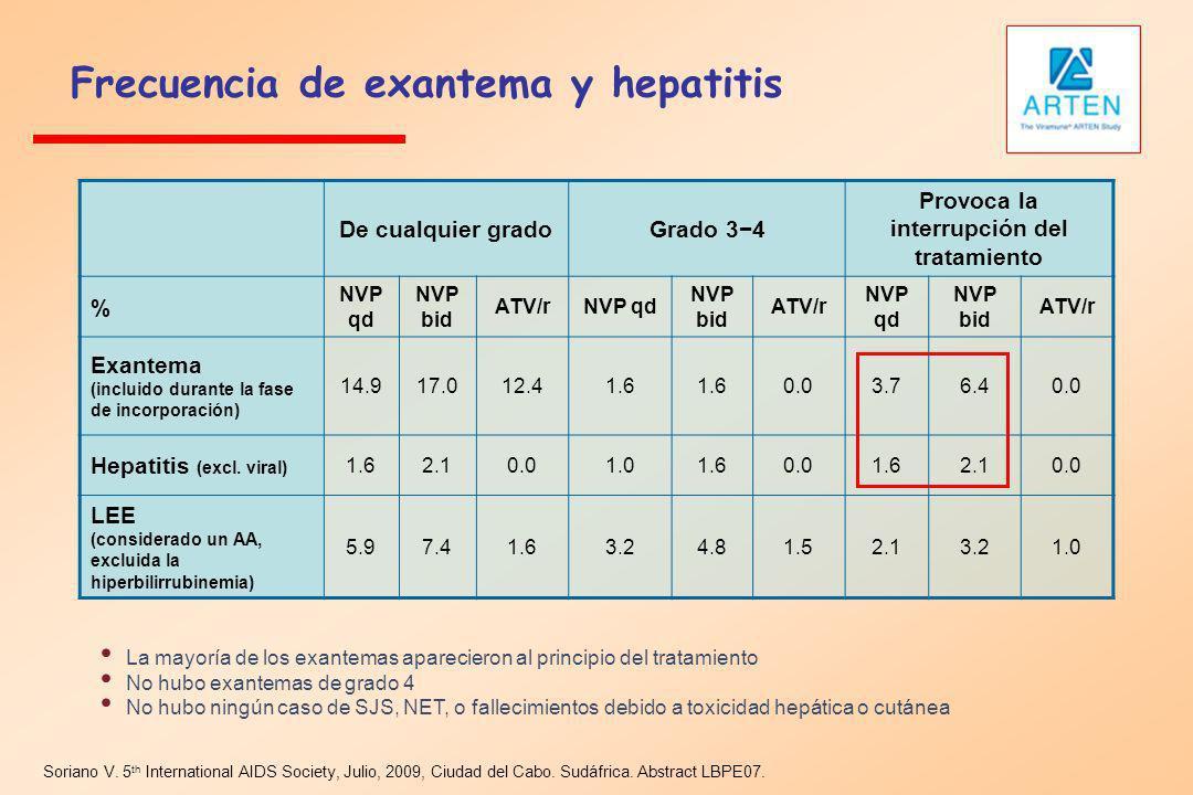 Frecuencia de exantema y hepatitis