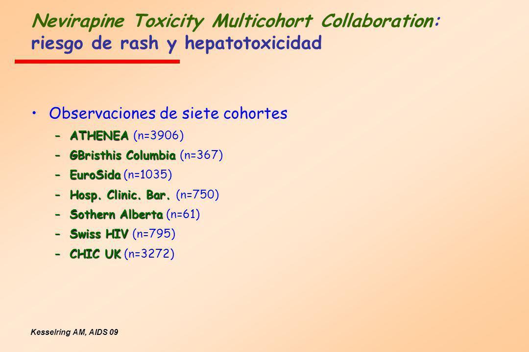 Nevirapine Toxicity Multicohort Collaboration: riesgo de rash y hepatotoxicidad