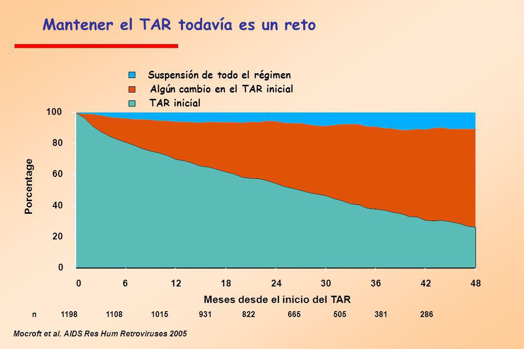 Mantener el TAR todavía es un reto