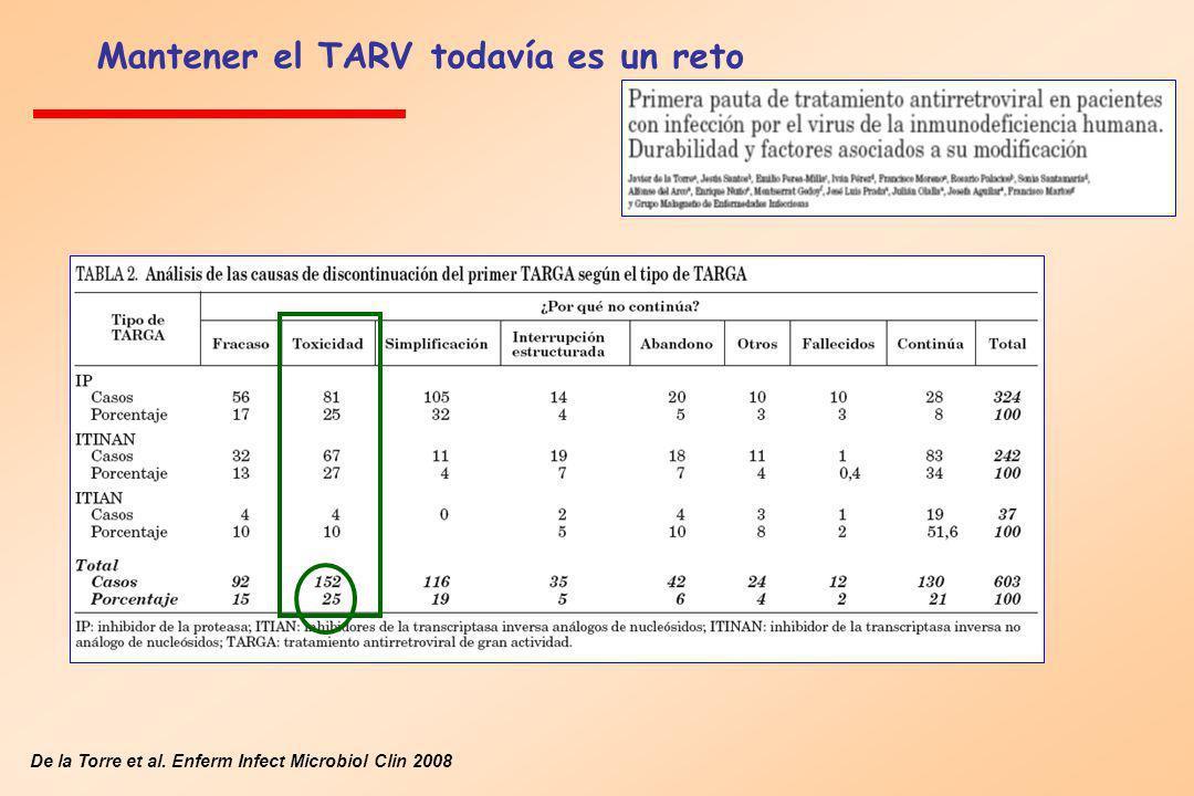 Mantener el TARV todavía es un reto