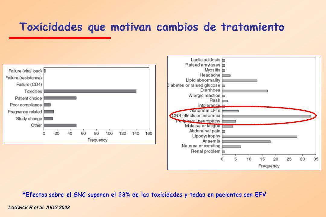 Toxicidades que motivan cambios de tratamiento