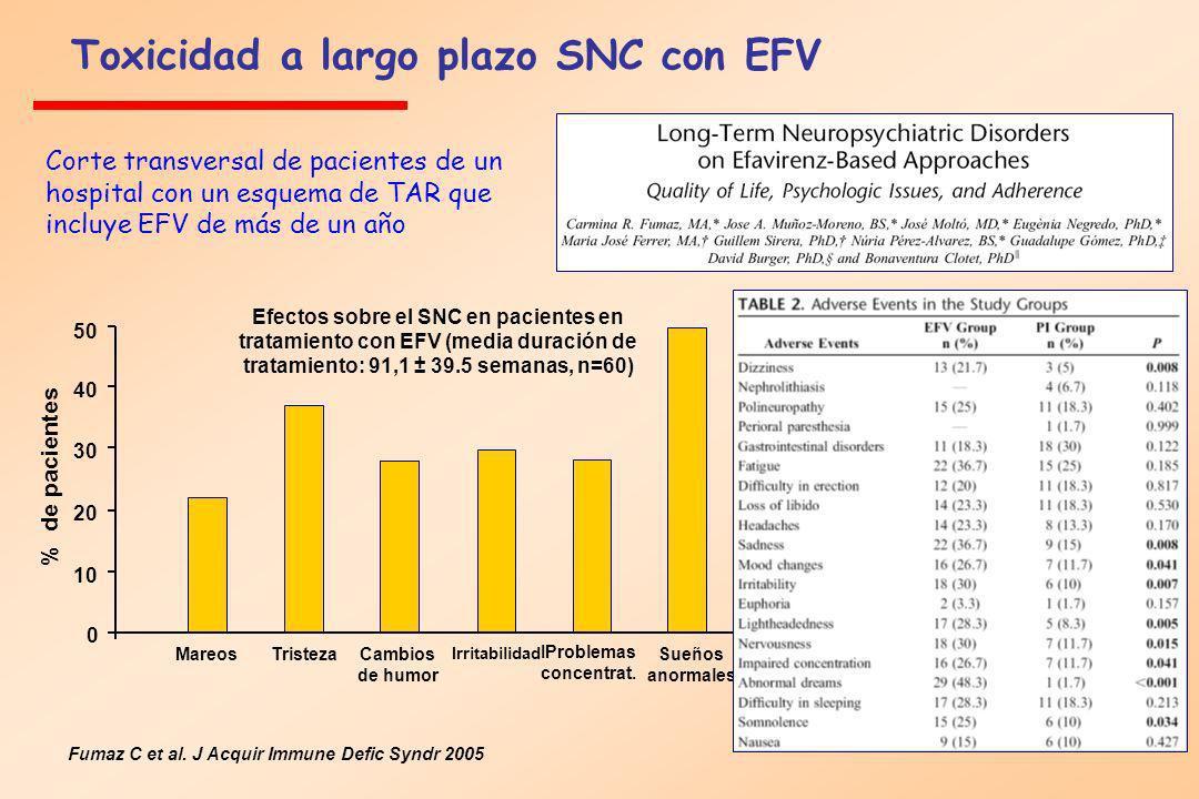 Toxicidad a largo plazo SNC con EFV