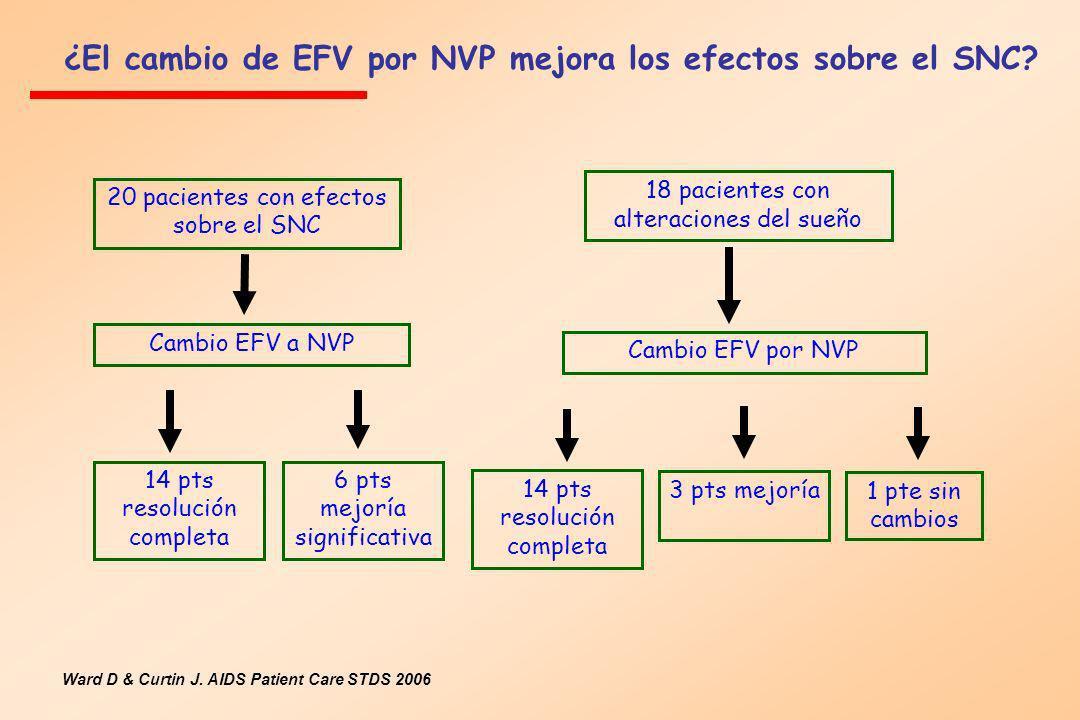¿El cambio de EFV por NVP mejora los efectos sobre el SNC