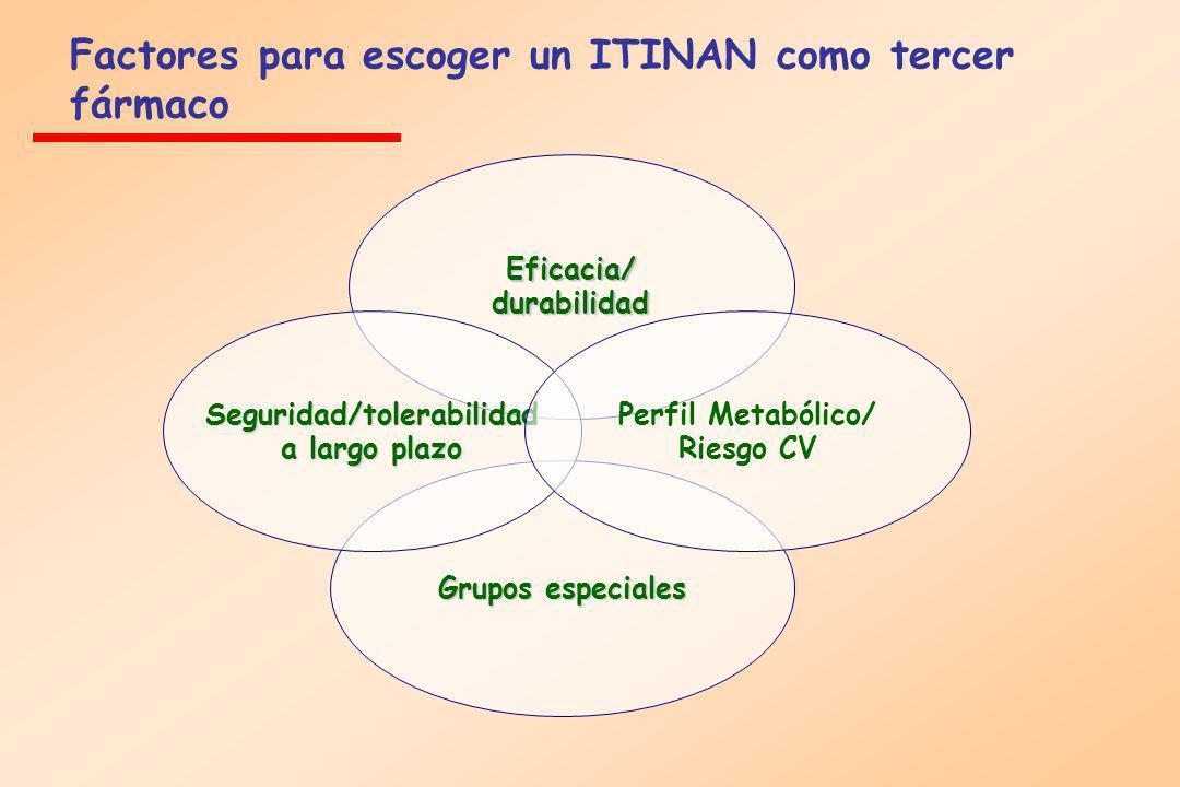 Factores para escoger un ITINAN como tercer fármaco