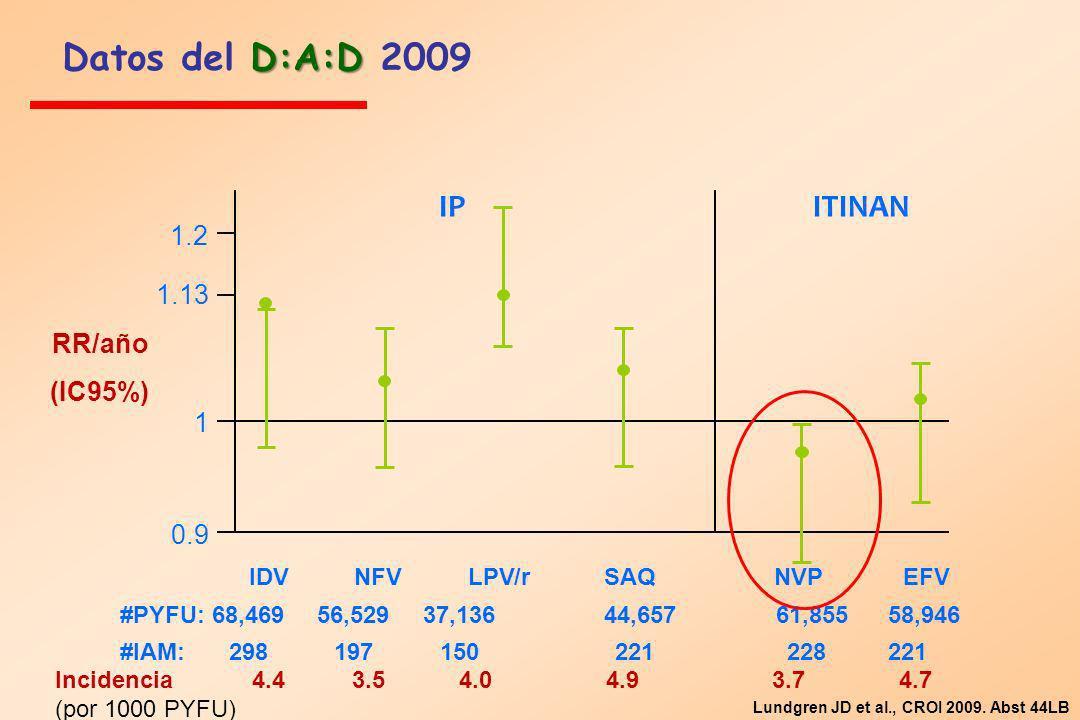 Datos del D:A:D 2009 IP ITINAN 1.2 1.13 RR/año (IC95%) 1 0.9