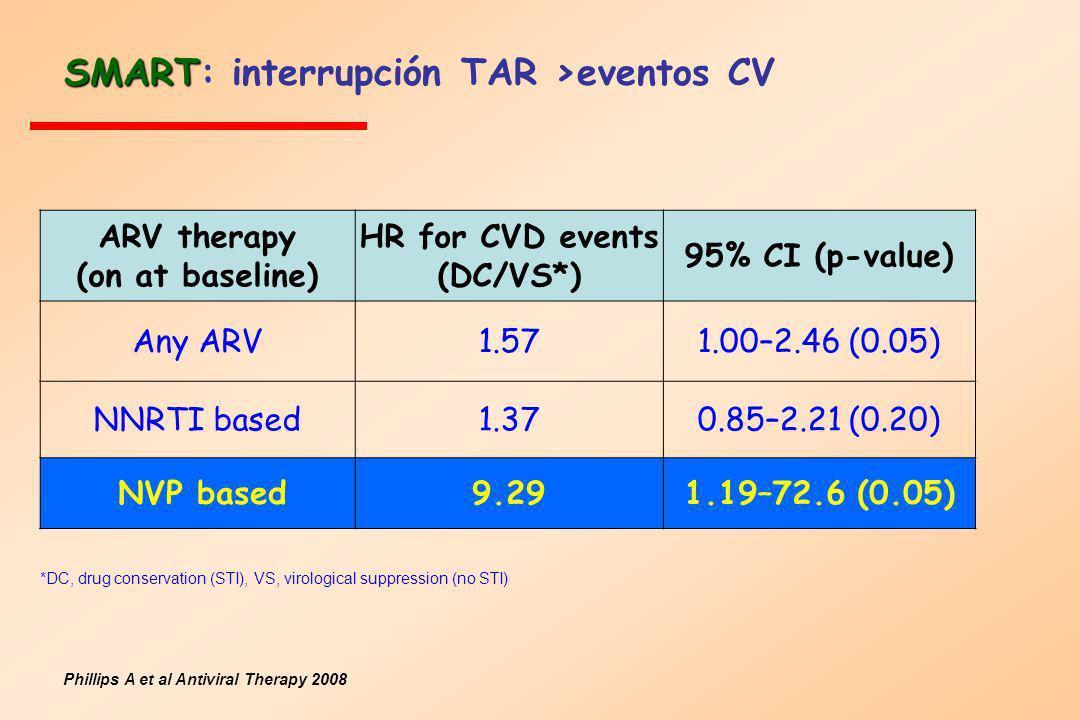 SMART: interrupción TAR >eventos CV
