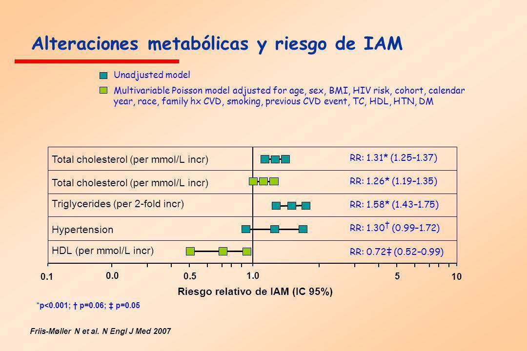 Alteraciones metabólicas y riesgo de IAM