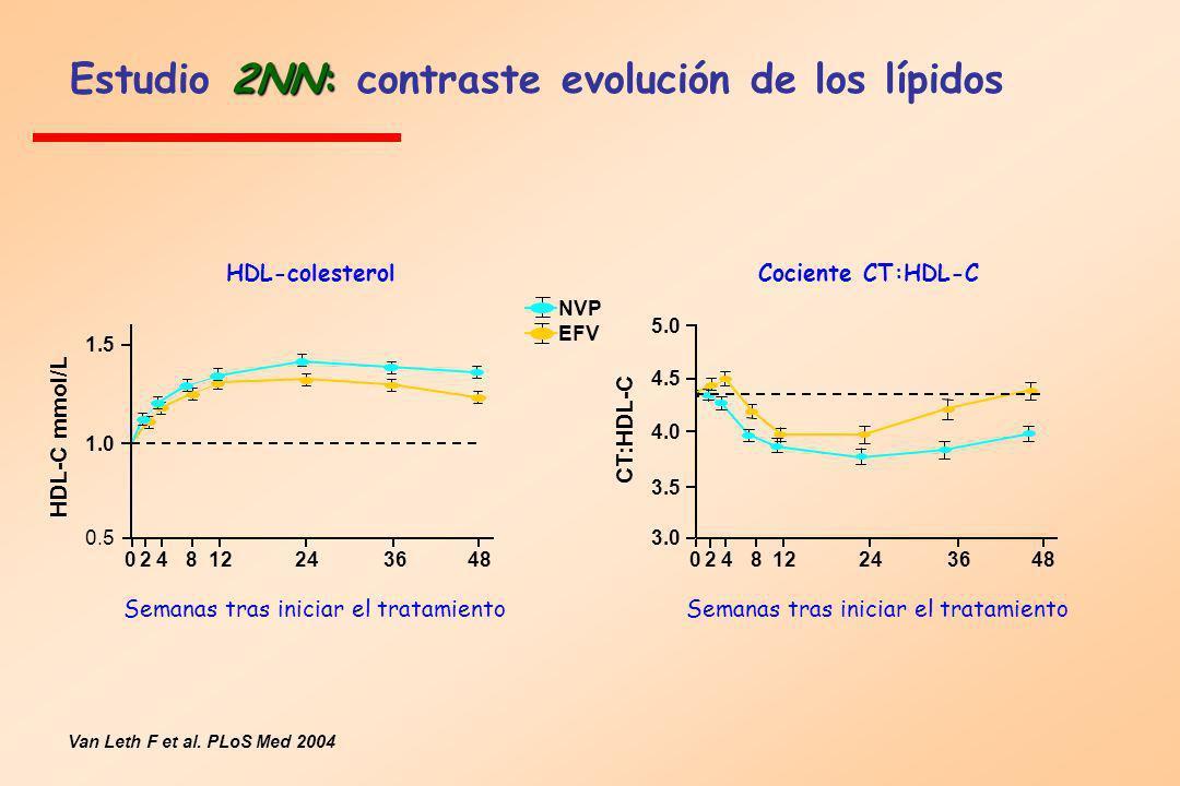 Estudio 2NN: contraste evolución de los lípidos