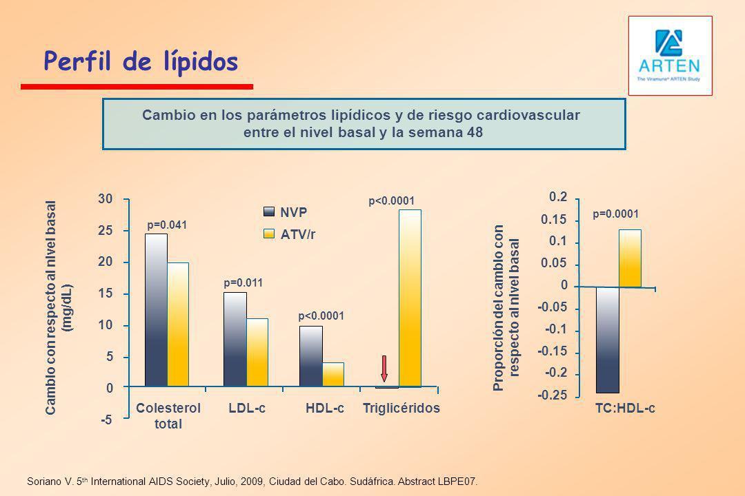 Perfil de lípidos Cambio en los parámetros lipídicos y de riesgo cardiovascular. entre el nivel basal y la semana 48.