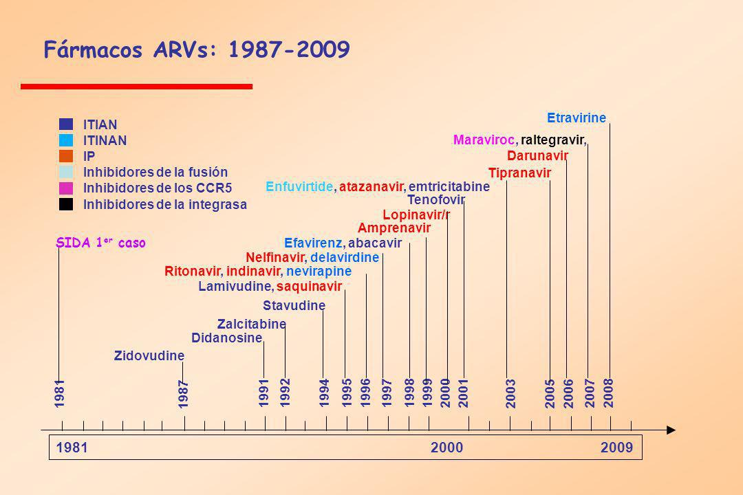 Fármacos ARVs: 1987-2009 1981 2000 2009 Etravirine ITIAN ITINAN