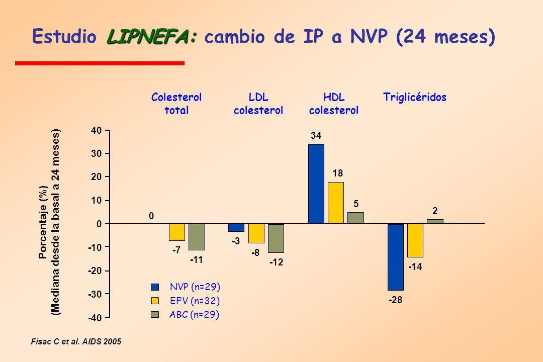 Estudio LIPNEFA: cambio de IP a NVP (24 meses)