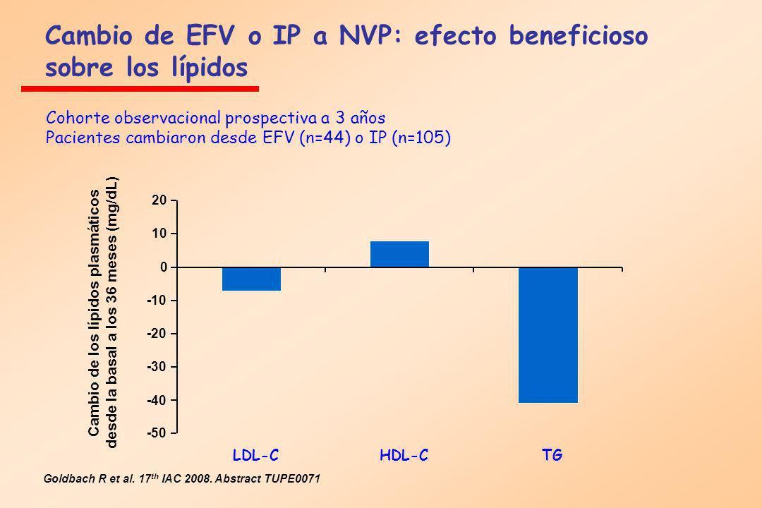 Cambio de EFV o IP a NVP: efecto beneficioso sobre los lípidos