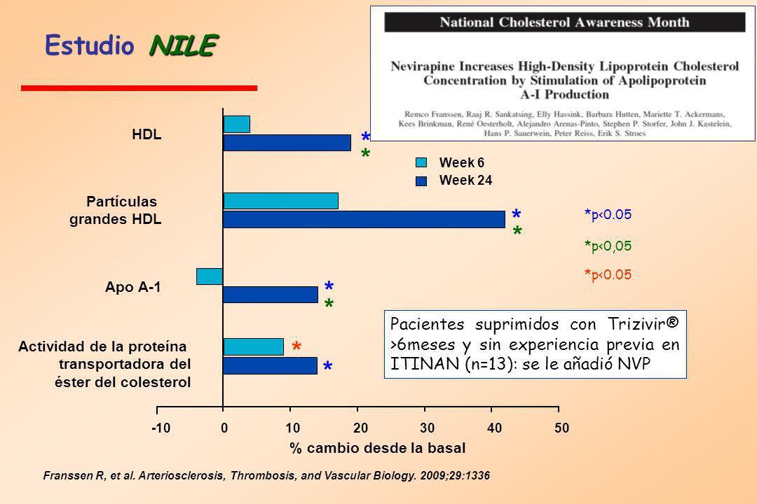 Estudio NILE HDL. * * Week 6. Week 24. Partículas. grandes HDL. * *p<0.05. * *p<0,05. *p<0.05.
