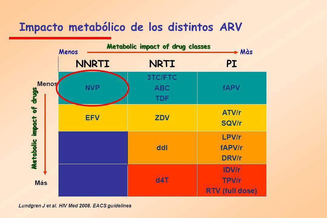 Impacto metabólico de los distintos ARV