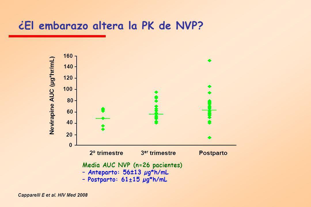 ¿El embarazo altera la PK de NVP
