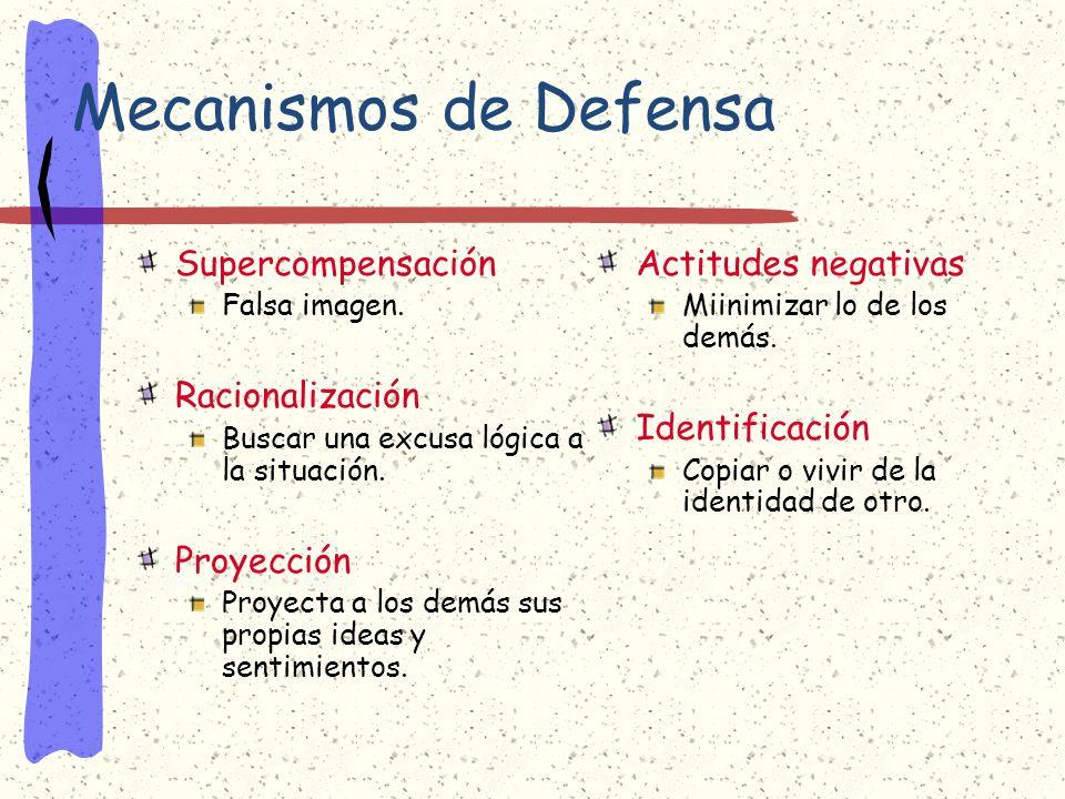Mecanismos de Defensa Supercompensación Racionalización Proyección