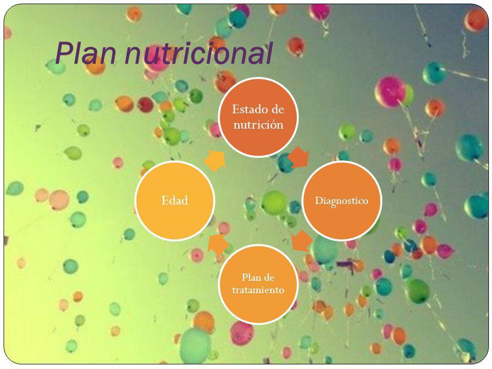 Plan nutricional Estado de nutrición Edad Diagnostico