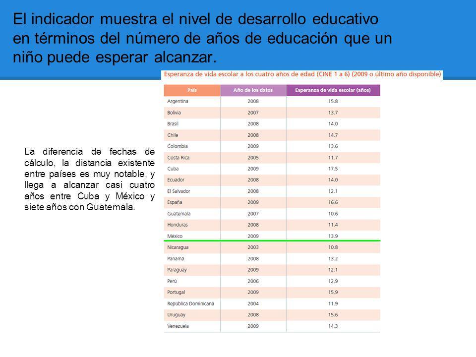 El indicador muestra el nivel de desarrollo educativo en términos del número de años de educación que un niño puede esperar alcanzar.