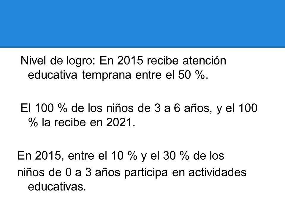 Nivel de logro: En 2015 recibe atención educativa temprana entre el 50 %.