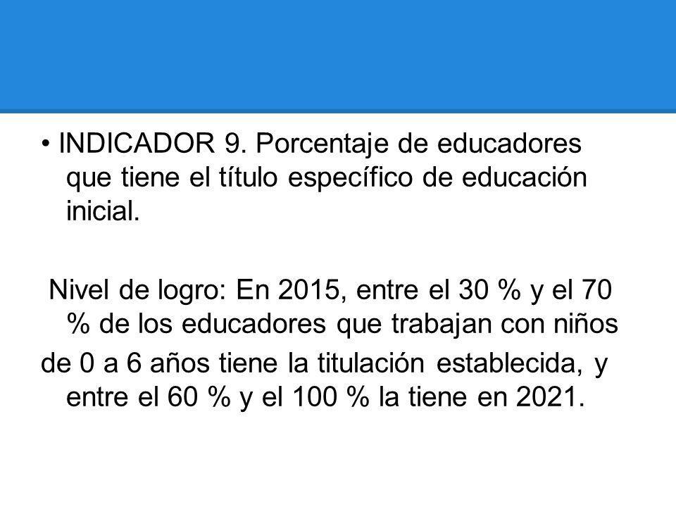 • INDICADOR 9. Porcentaje de educadores que tiene el título específico de educación inicial.