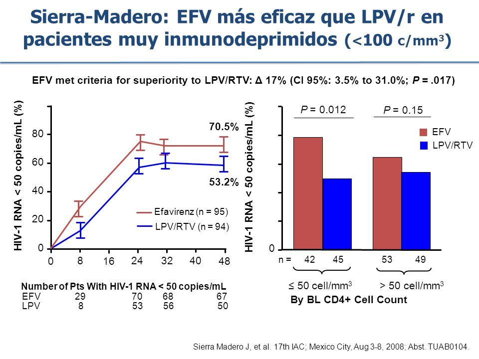 Sierra-Madero: EFV más eficaz que LPV/r en pacientes muy inmunodeprimidos (<100 c/mm3)
