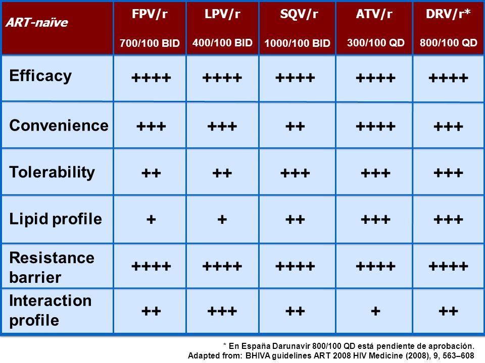 ++++ +++ ++ + Efficacy Convenience Tolerability Lipid profile