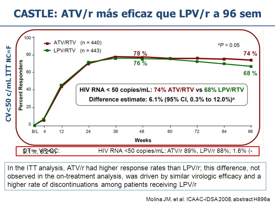 CASTLE: ATV/r más eficaz que LPV/r a 96 sem