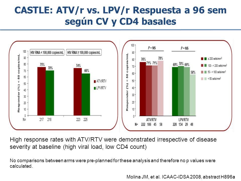 CASTLE: ATV/r vs. LPV/r Respuesta a 96 sem según CV y CD4 basales