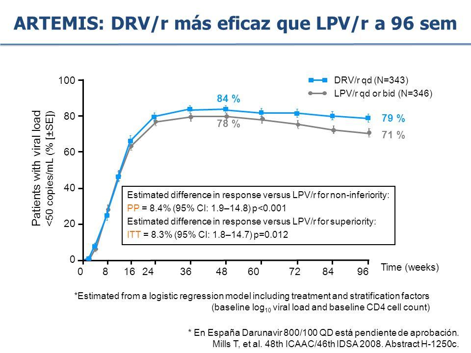 ARTEMIS: DRV/r más eficaz que LPV/r a 96 sem