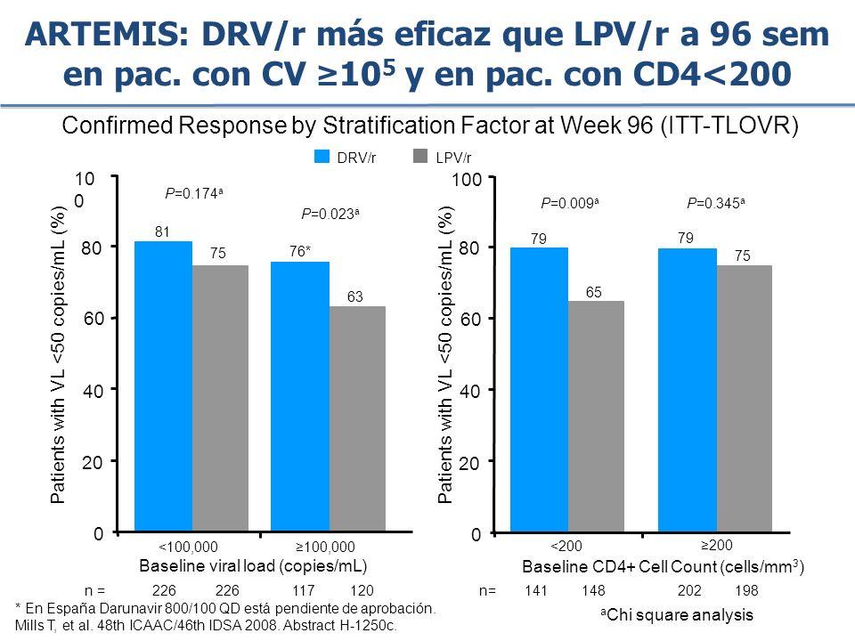 Confirmed Response by Stratification Factor at Week 96 (ITT-TLOVR)