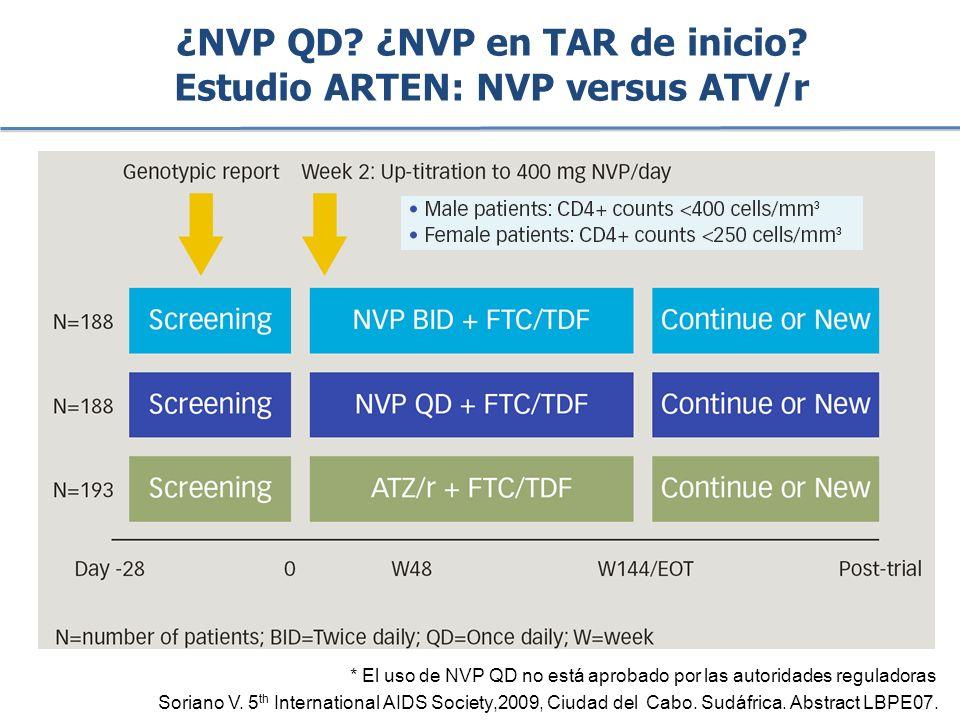 ¿NVP QD ¿NVP en TAR de inicio Estudio ARTEN: NVP versus ATV/r