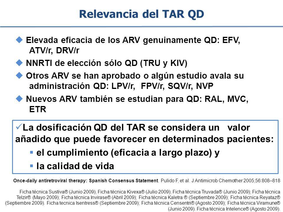 Relevancia del TAR QD Elevada eficacia de los ARV genuinamente QD: EFV, ATV/r, DRV/r. NNRTI de elección sólo QD (TRU y KIV)