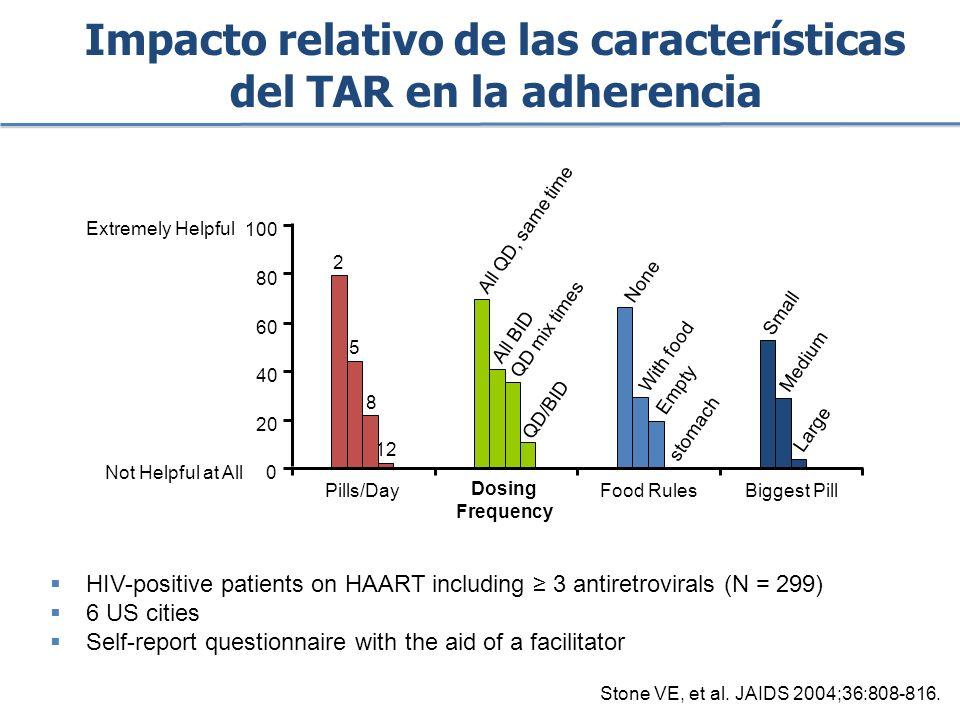 Impacto relativo de las características del TAR en la adherencia