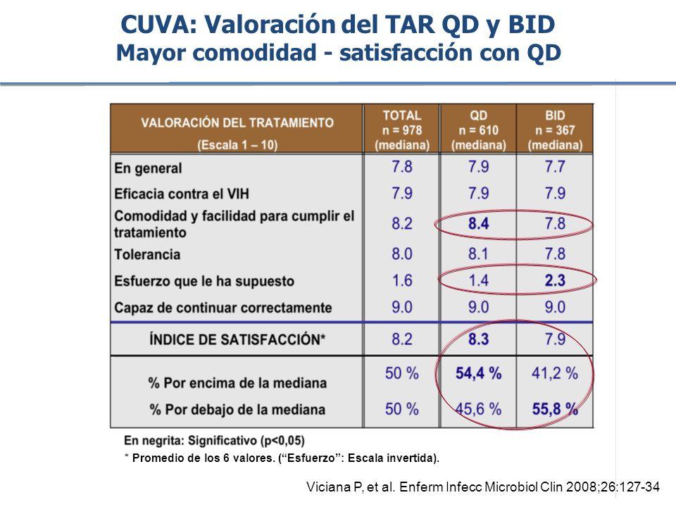 CUVA: Valoración del TAR QD y BID Mayor comodidad - satisfacción con QD