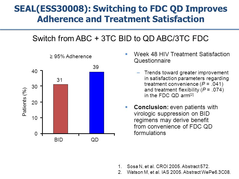 SEAL(ESS30008): Switching to FDC QD Improves Adherence and Treatment Satisfaction