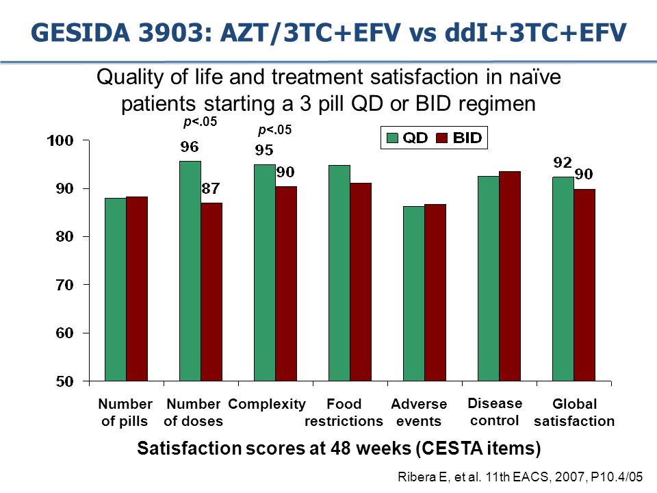 GESIDA 3903: AZT/3TC+EFV vs ddI+3TC+EFV