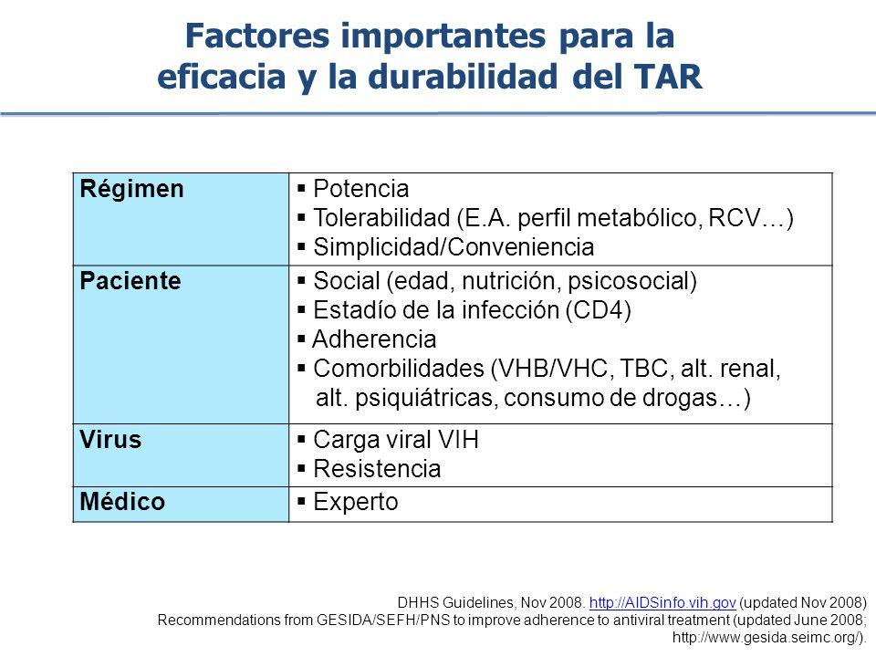 Factores importantes para la eficacia y la durabilidad del TAR