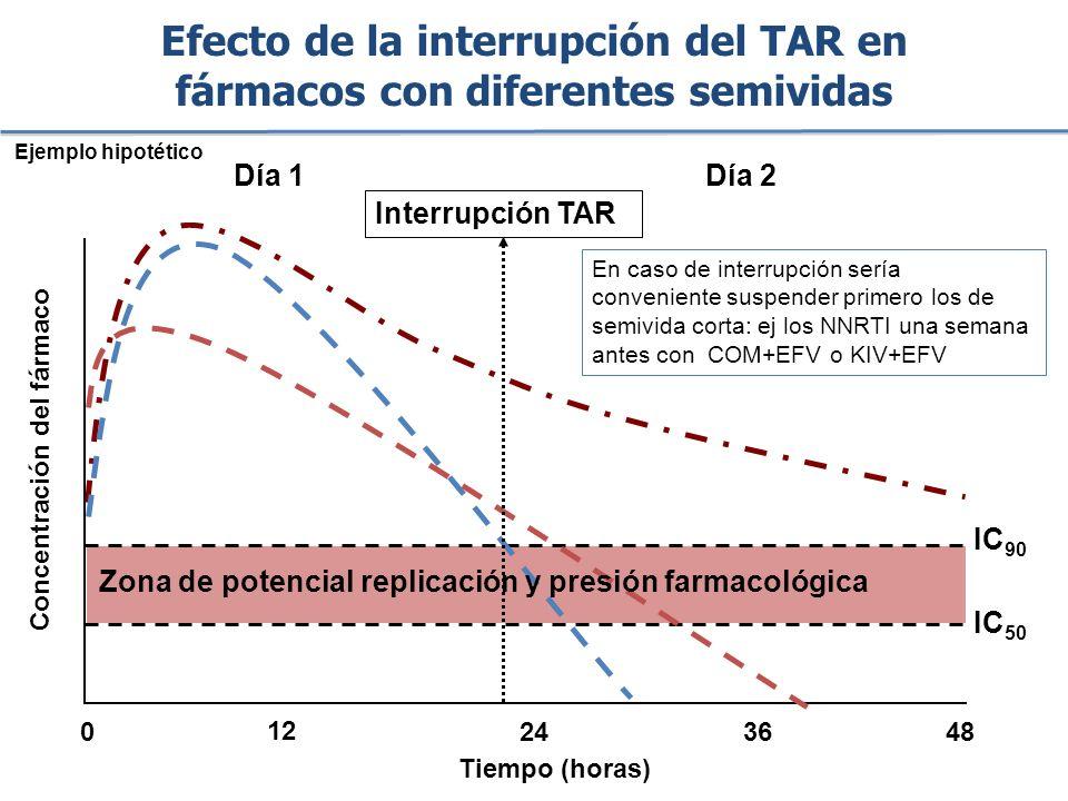 Efecto de la interrupción del TAR en fármacos con diferentes semividas