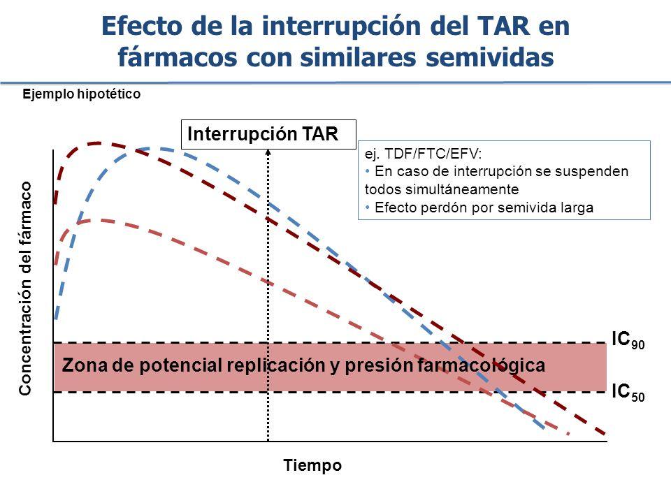 Efecto de la interrupción del TAR en fármacos con similares semividas