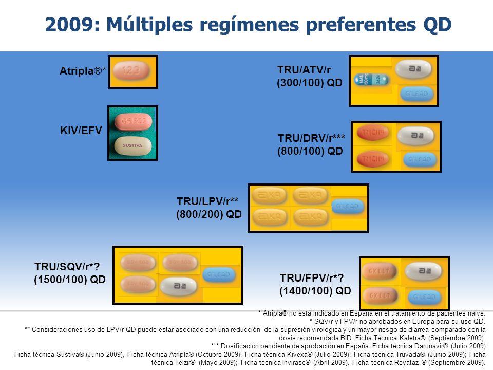 2009: Múltiples regímenes preferentes QD