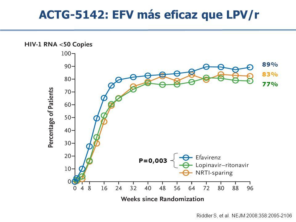 ACTG-5142: EFV más eficaz que LPV/r