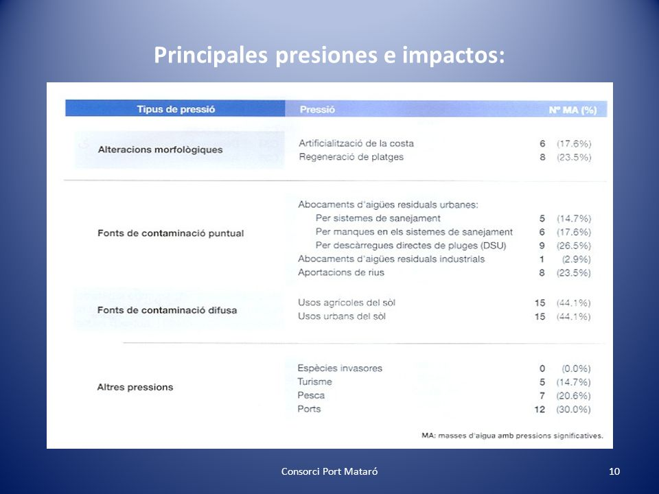 Principales presiones e impactos: