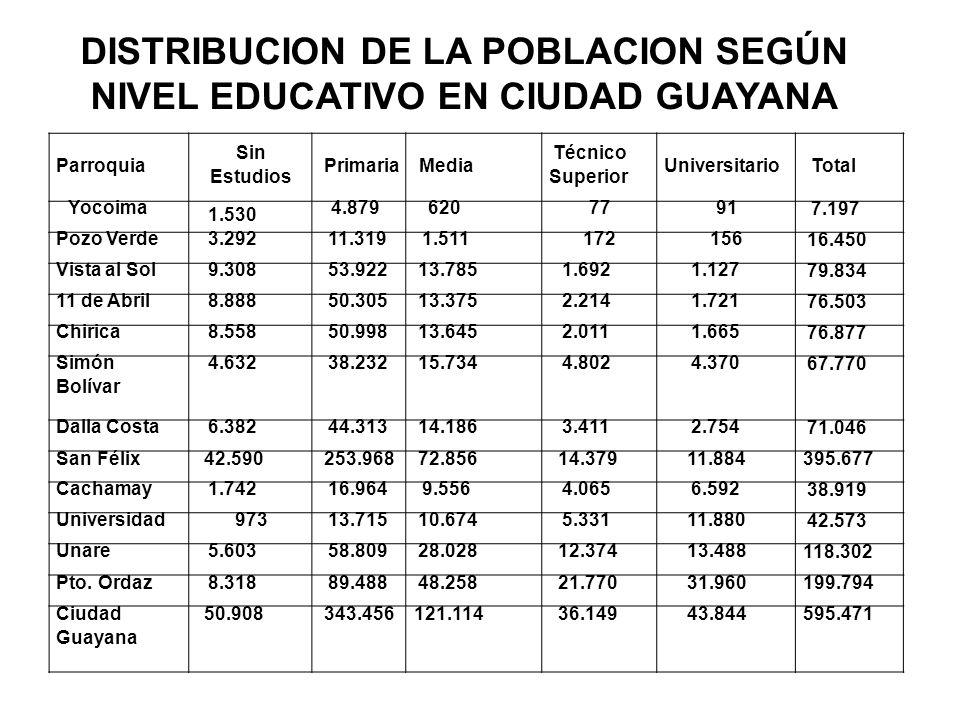 DISTRIBUCION DE LA POBLACION SEGÚN NIVEL EDUCATIVO EN CIUDAD GUAYANA
