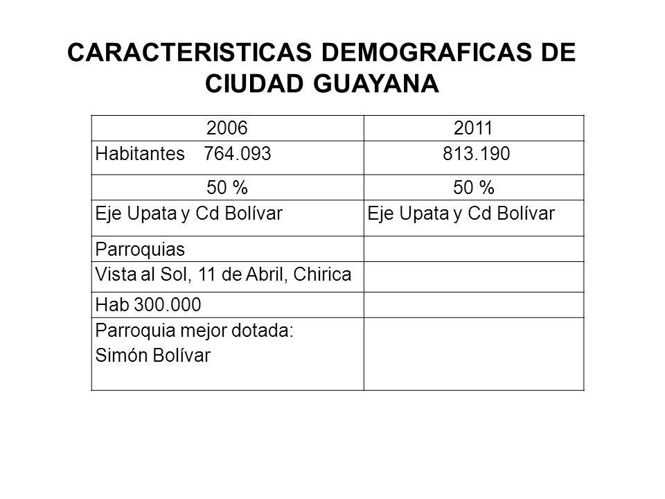 CARACTERISTICAS DEMOGRAFICAS DE CIUDAD GUAYANA