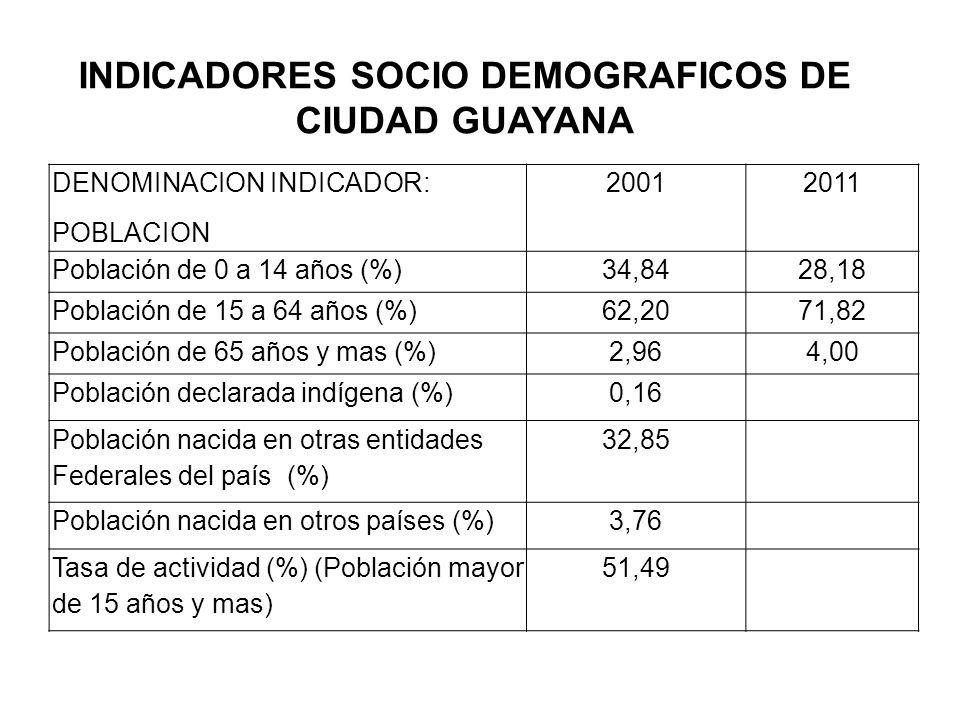 INDICADORES SOCIO DEMOGRAFICOS DE CIUDAD GUAYANA