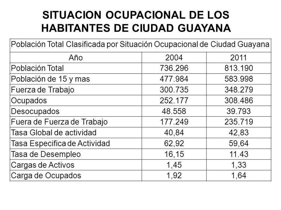 SITUACION OCUPACIONAL DE LOS HABITANTES DE CIUDAD GUAYANA