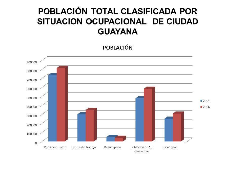 POBLACIÓN TOTAL CLASIFICADA POR SITUACION OCUPACIONAL DE CIUDAD GUAYANA