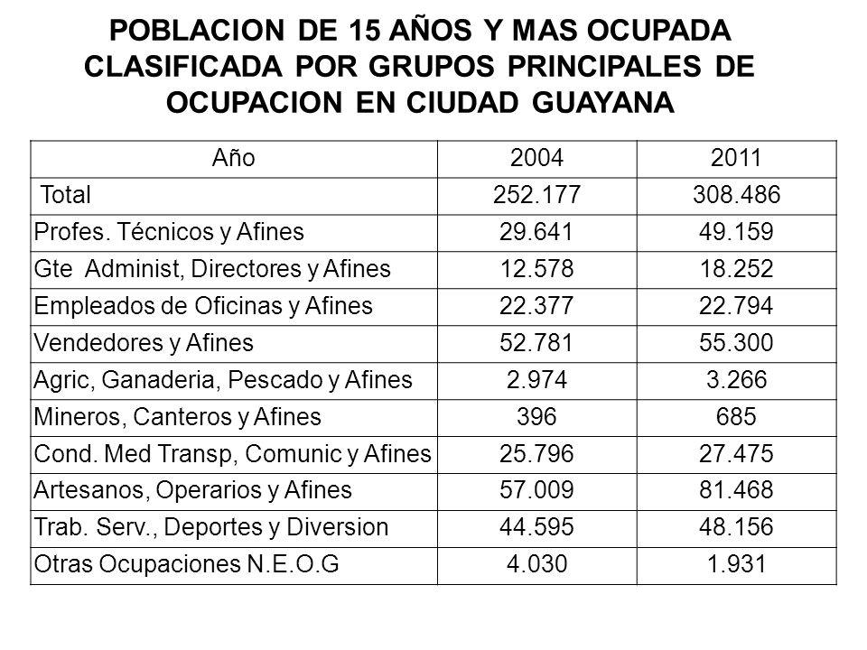 POBLACION DE 15 AÑOS Y MAS OCUPADA CLASIFICADA POR GRUPOS PRINCIPALES DE OCUPACION EN CIUDAD GUAYANA