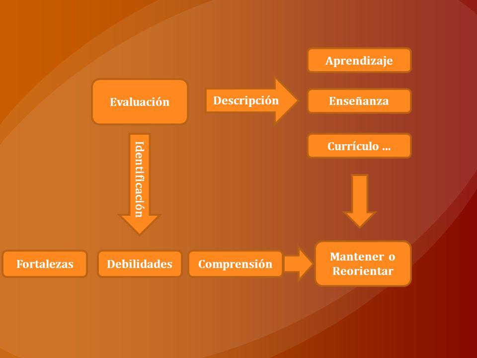Aprendizaje Evaluación. Descripción. Enseñanza. Currículo … Identificación. Mantener o. Reorientar.