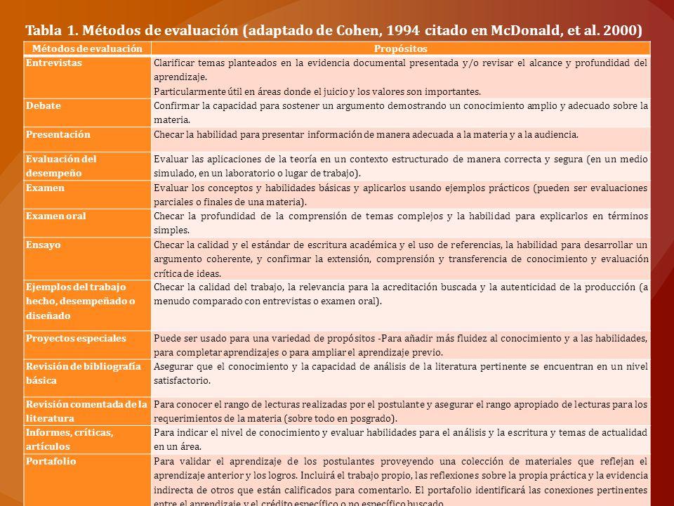 Tabla 1. Métodos de evaluación (adaptado de Cohen, 1994 citado en McDonald, et al. 2000)